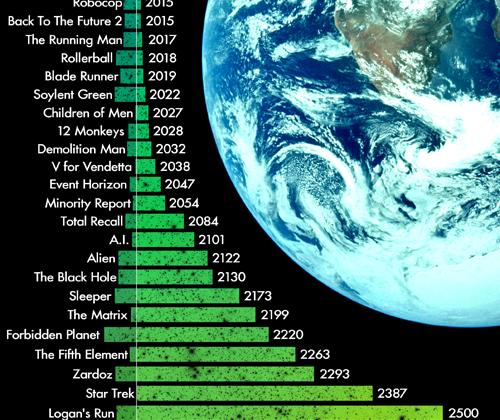 film-futur-timeline