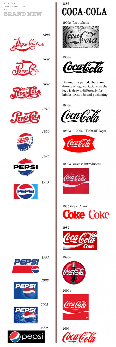 evolution of pepsi and bench As a by-product of this evolution this article from anysilicon describes how the evolution of test bench overcomes the challenges of functional correctness of.