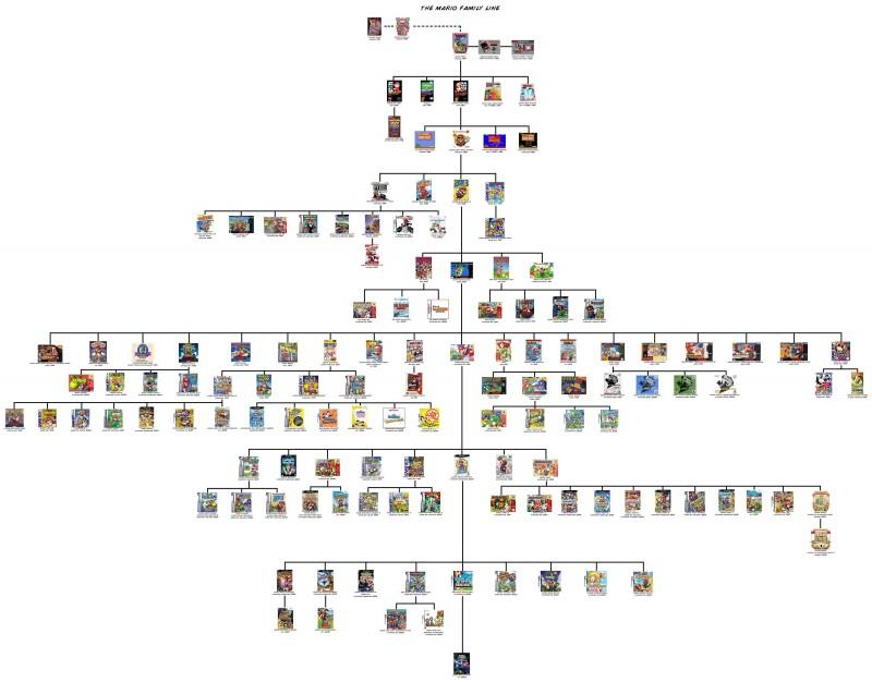 mario-arbre-genealogique-jeu