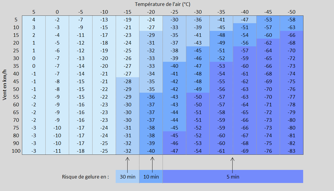 Temp rature sous abri vs temp rature ressentie - Quelle temperature pour un frigo ...