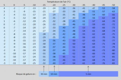 temperature-ressentie-vent