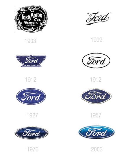 Lévolution Des Logos Des Constructeurs Automobiles