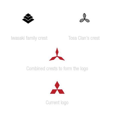 mitsubishi logo evolution Lévolution des logos des constructeurs automobiles
