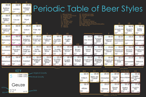 table-periodique-biere.png