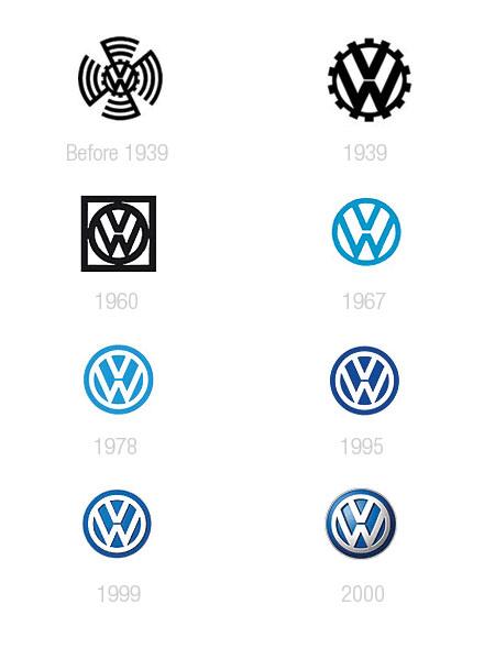 volkswagen logo Lévolution des logos des constructeurs automobiles