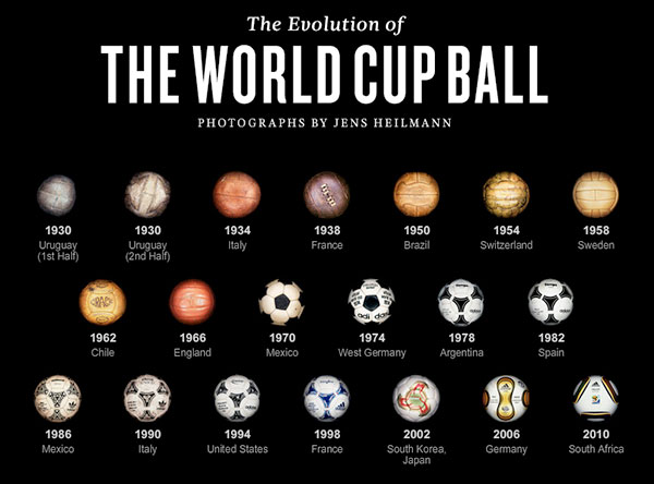 evolution ballon football coupe monde Evolution des ballons de la coupe du monde de football