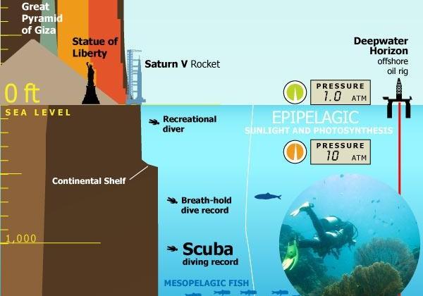 infographie-Profondeur-Ocean-90.jpg