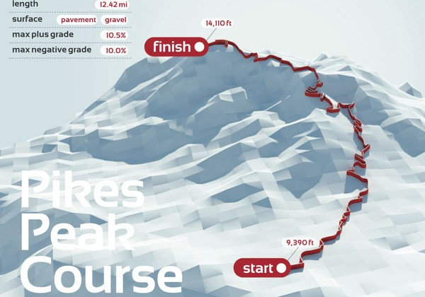 infographie-pikes-peak-circuit-trace-92.jpg