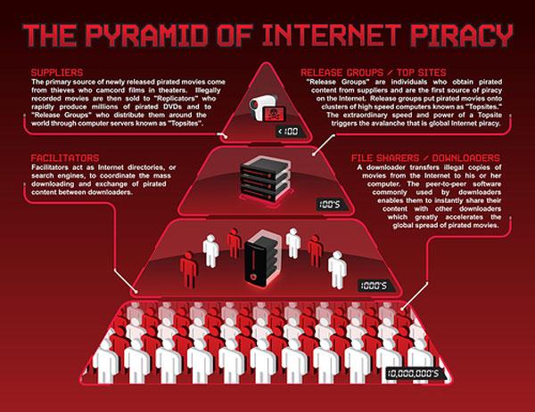 infographie pyramide piratage internet 104 Pyramide du piratage sur internet
