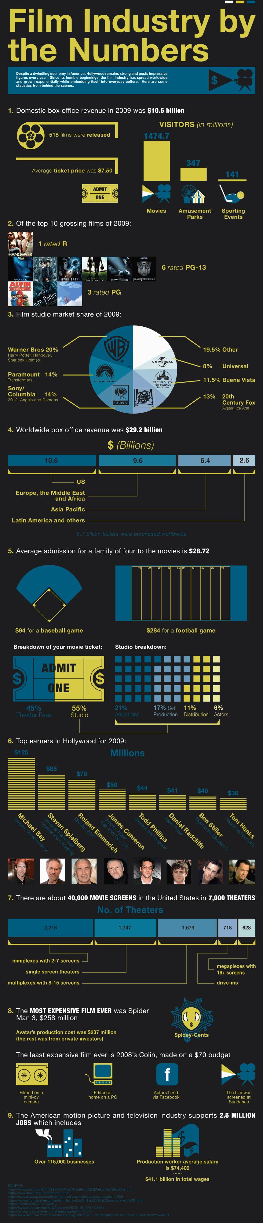 statistiques sur l u0026 39 industrie du cin u00e9ma