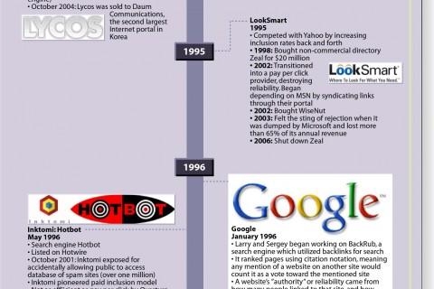 histoire moteur recherche