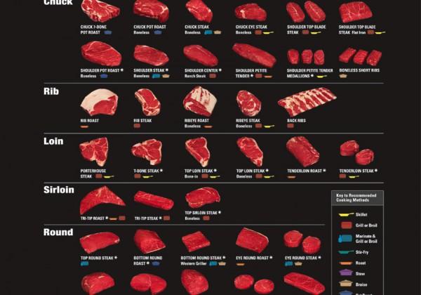 viande-morceaux-boeuf-description