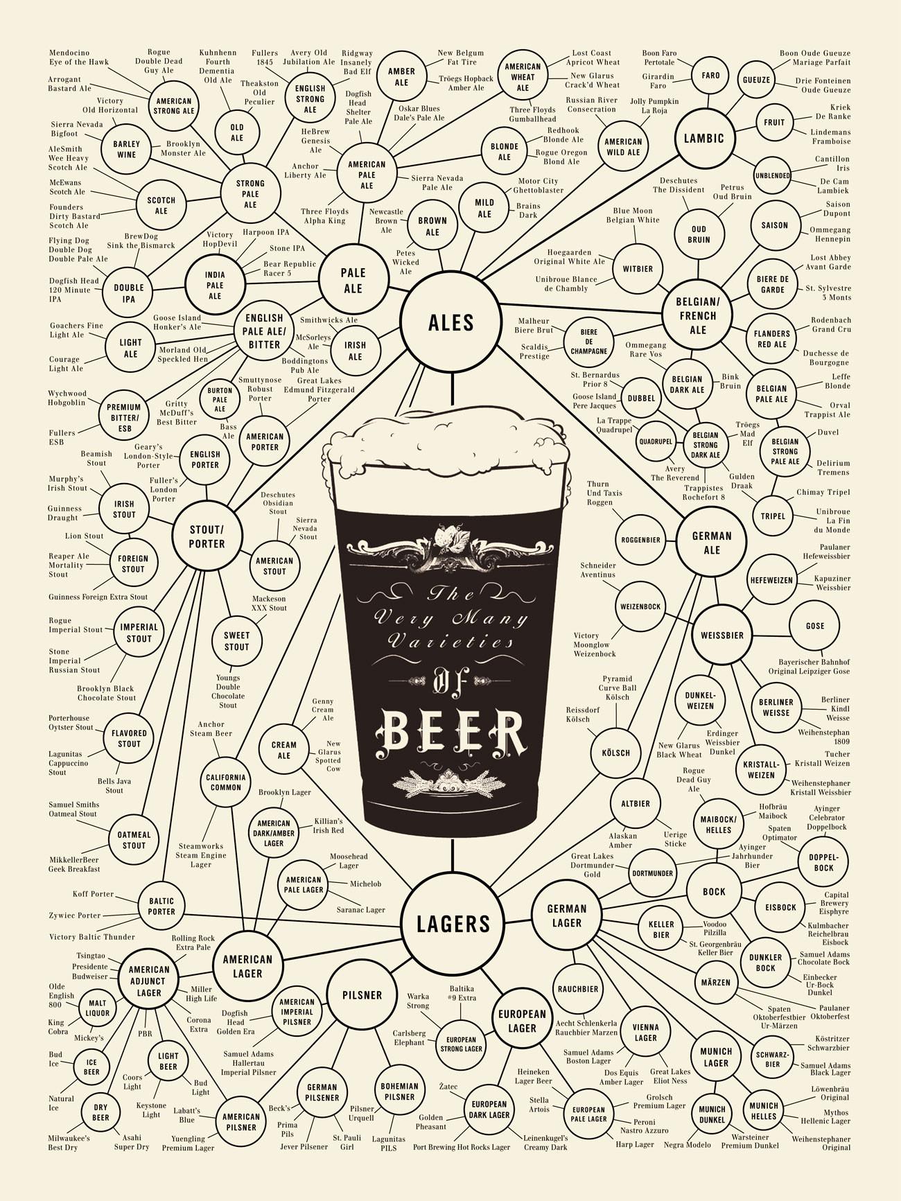 buy online e3459 29a78 Infographies  les bières et le design
