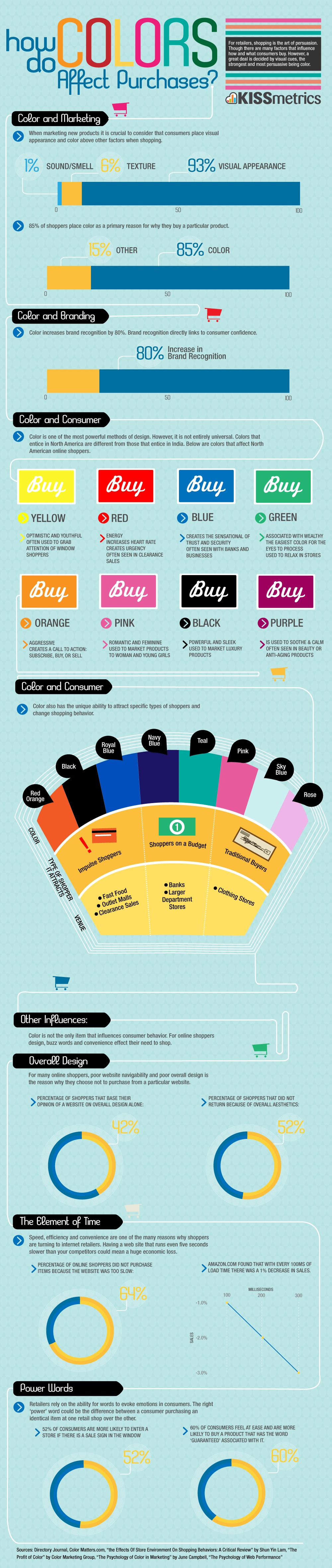 Comment la couleur influence lacte dachat