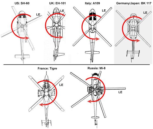 le sens de rotation des pales d u0026 39 h u00e9licopt u00e8res