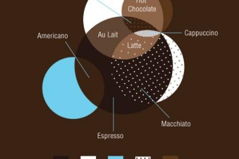 venn-diagram-cafe