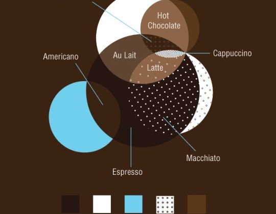 venn-diagram-cafe