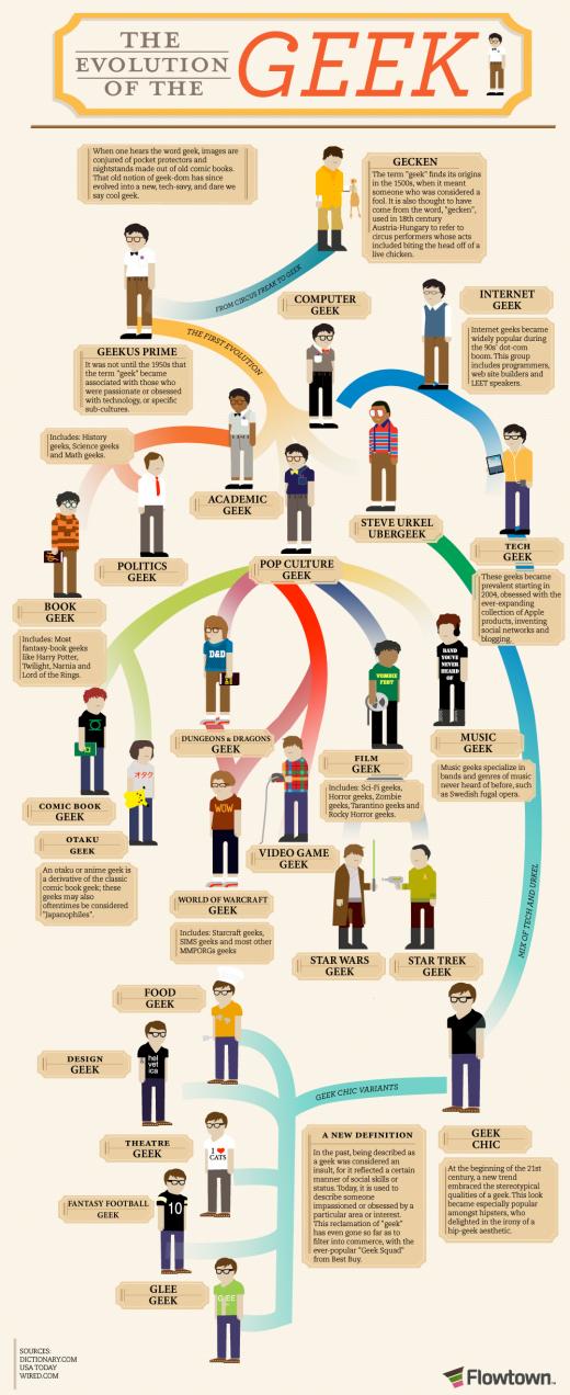 evolution geek L�volution du Geek