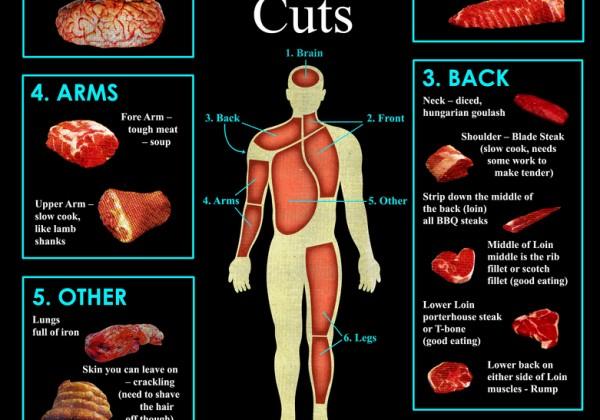 cannibalisme-choisir-morceau-viande-humaine.jpg