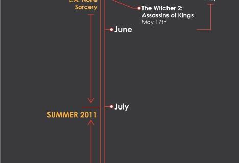 jeux-video-attendre-2011.jpg