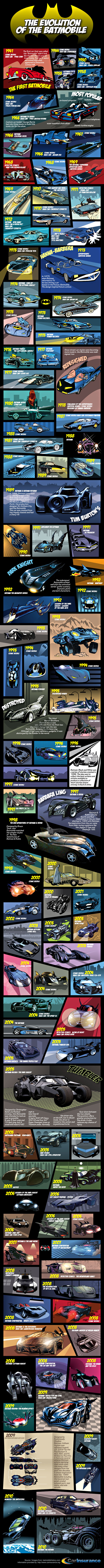 complete evolution batmobile Evolution de la Batmobile