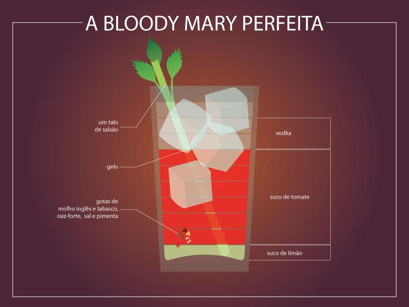 les proportions pour des cocktails id aux