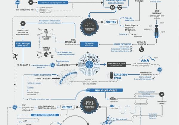 canal-chaine-infographie-fabriquer-film-cinema-01.jpg