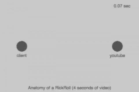 Visualisation d'échanges de données sur internet au ralenti