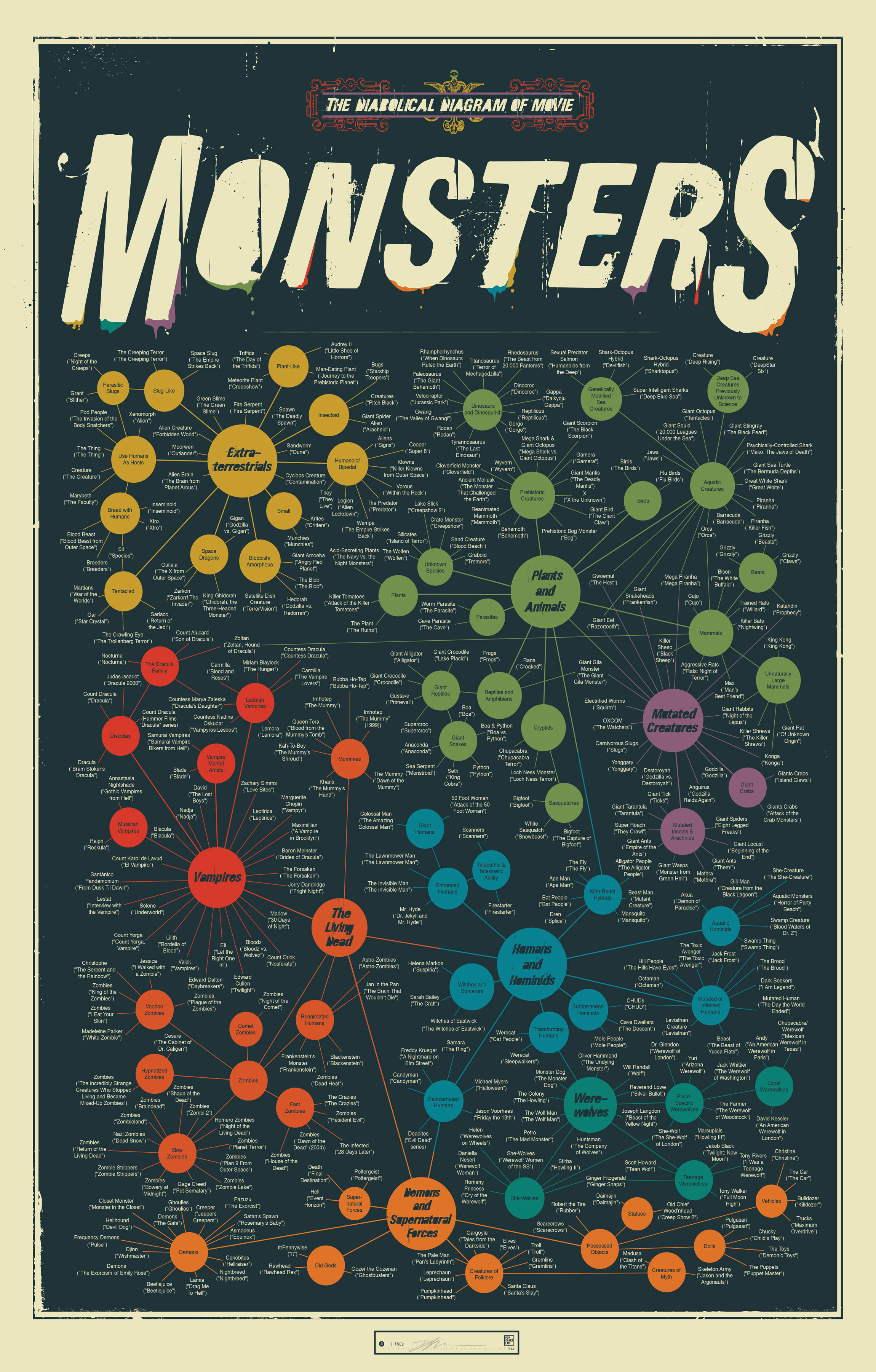 diagramme cinema monstre Diagramme des monstres de films
