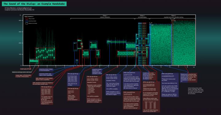 son-bruit-modem-56k