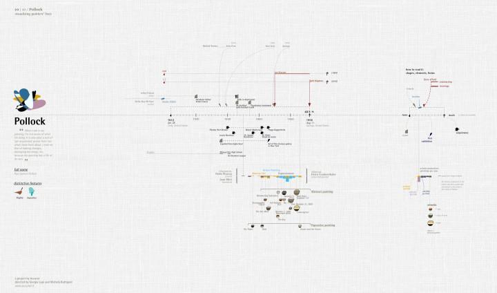infographie vie peintre 01 720x424 Les vies de 10 peintres visualisées  information bonus art