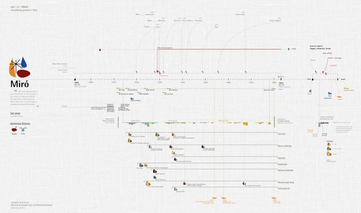infographie vie peintre 03 720x424 Les vies de 10 peintres visualisées  information bonus art