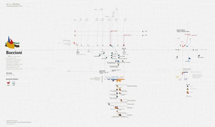 infographie vie peintre 06 720x424 Les vies de 10 peintres visualisées  information bonus art
