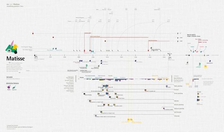 infographie vie peintre 10 720x424 Les vies de 10 peintres visualisées  information bonus art