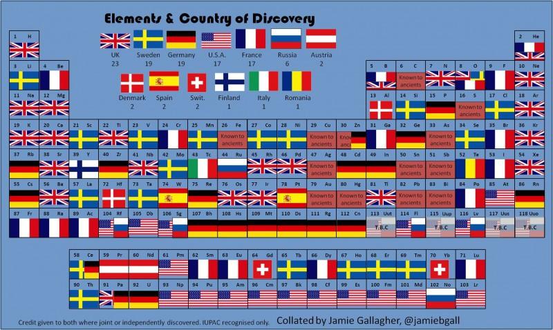 Tableau p riodique des l ments par pays d couvreurs for X tableau periodique