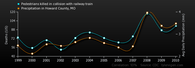 01-correlation-pedestrians-killed-in-collision-with-railway-train_precipitation-in-howard-county-mo