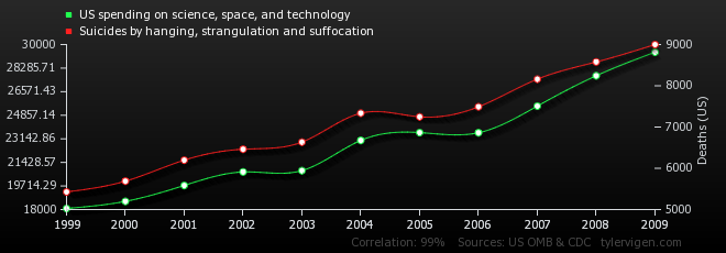 02-correlation-us-spending-on-science-space-and-technology_suicides-by-hanging-strangulation-and-suffo