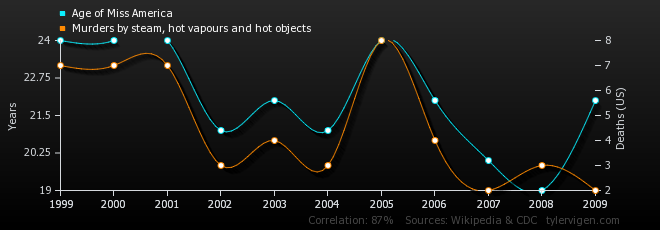 03-correlation-age-of-miss-america_murders-by-steam-hot-vapours-and-hot-objects