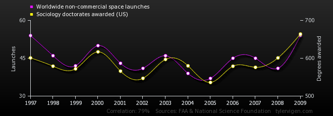 05-correlation-worldwide-non-commercial-space-launches_sociology-doctorates-awarded-us