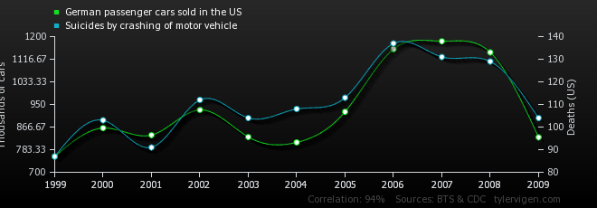06-correlation-german-passenger-cars-sold-in-the-us_suicides-by-crashing-of-motor-vehicle