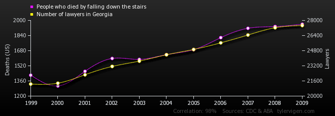 08-correlation-people-who-died-by-falling-down-the-stairs_number-of-lawyers-in-georgia