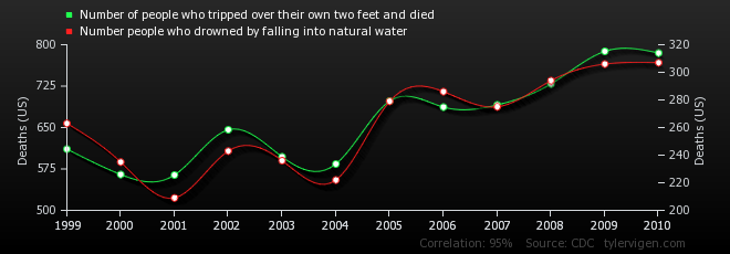 10-correlation-number-of-people-who-tripped-over-their-own-two-feet-and-died_number-people-who-drowned