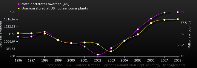 11-correlation-math-doctorates-awarded-us_uranium-stored-at-us-nuclear-power-plants