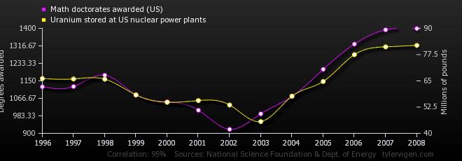 11-correlation-math-doctorates-awarded-us_uranium-stored-at-us-nuclear-power-plants