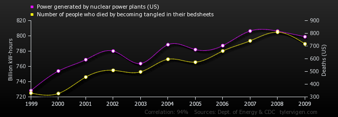 12-correlation-power-generated-by-nuclear-power-plants-us_number-of-people-who-died-by-becoming-tangle