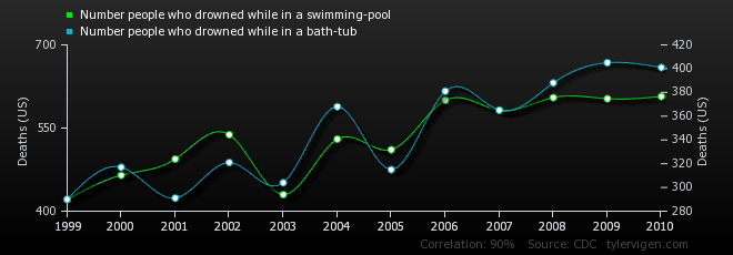 14-correlation-number-people-who-drowned-while-in-a-swimming-pool_number-people-who-drowned-while-in-a