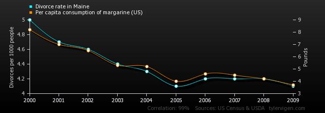 16-correlation-divorce-rate-in-maine_per-capita-consumption-of-margarine-us