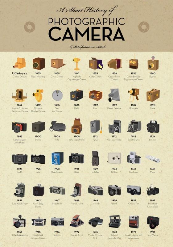 histoire-appareil-photo