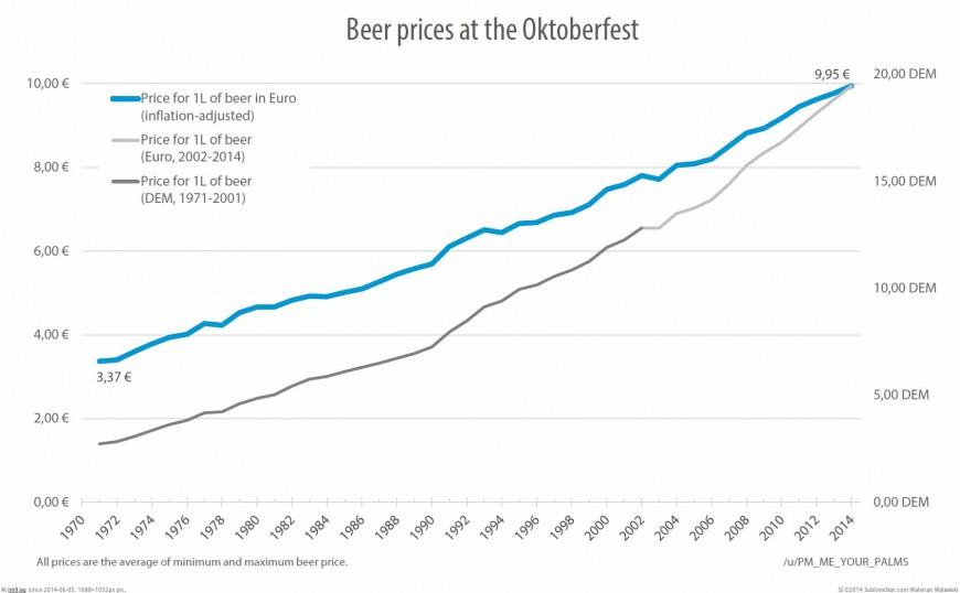 prix-bierre-octoberfest
