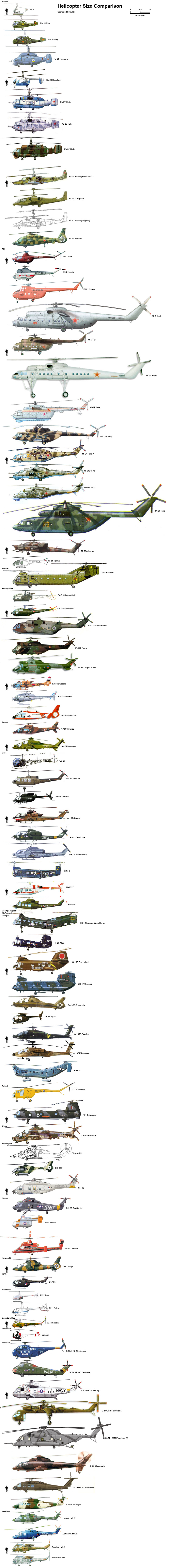 comparaison-taille-helicoptere